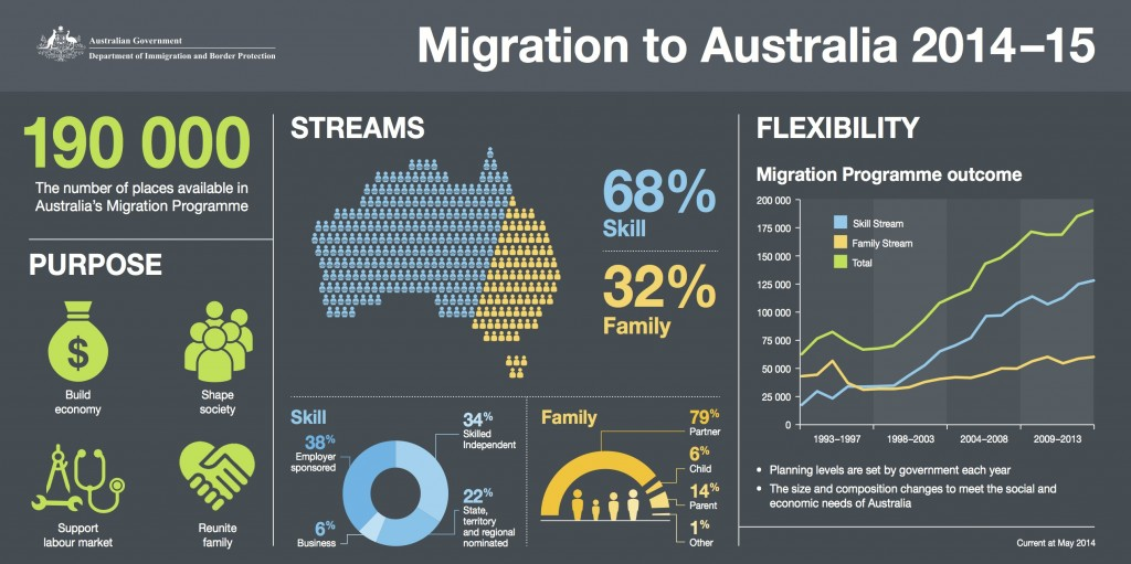 planned number of migrants to Australia